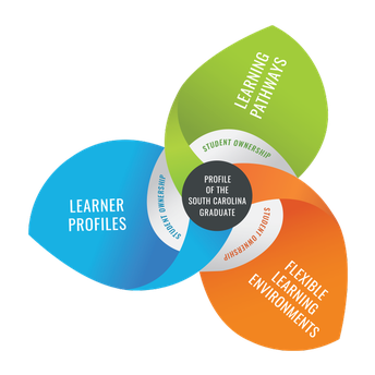 Our Approach to Personalized Learning