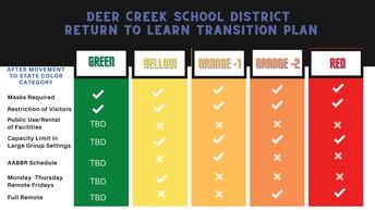 Deer Creek Return To Learn Transition Plan