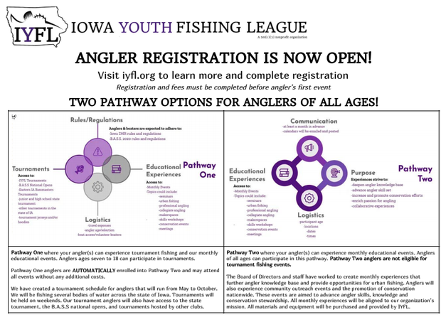 Iowa Youth Fishing League Information