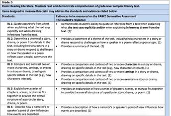 Evidence of PARCC Summative Assessment