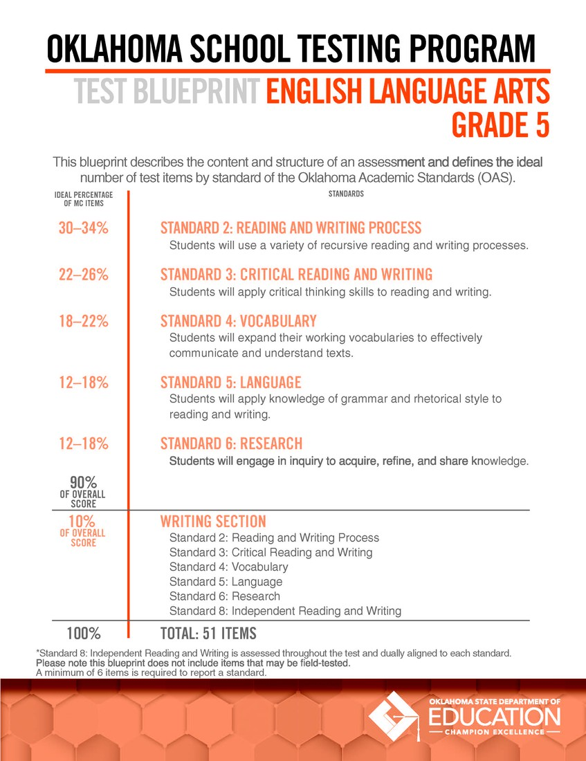 Oklahoma State Testing | Smore Newsletters for Education