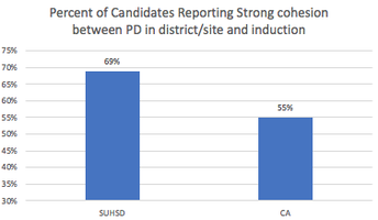 SUHSD completers reported alignment between Induction PD and Site/District PD