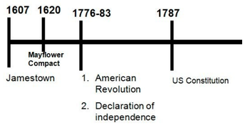 Timeline of U.S. History