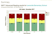 4th grade ISIP™ Advanced Reading results by Skill