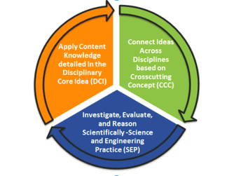 2. Shifts in Science Instruction: Investigate, Evaluate, and Reason Scientifically