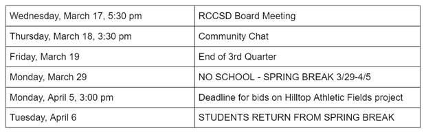 Wednesday, March 17, 5:30 pm RCCSD Board Meeting Thursday, March 18, 3:30 pm Community Chat Friday, March 19 End of 3rd Quarter Monday, March 29 NO SCHOOL - SPRING BREAK 3/29-4/5 Monday, April 5, 3:00 pm Deadline for bids on Hilltop Athletic Fields project Tuesday, April 6 STUDENTS RETURN FROM SPRING BREAK