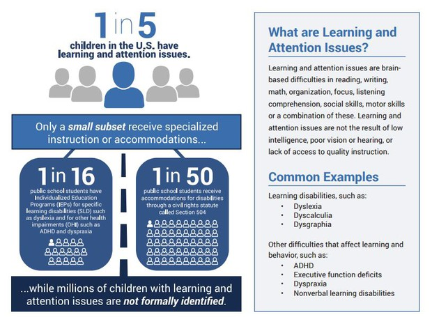 The State Of Learning Disabilities >> Special Services News Smore Newsletters For Education