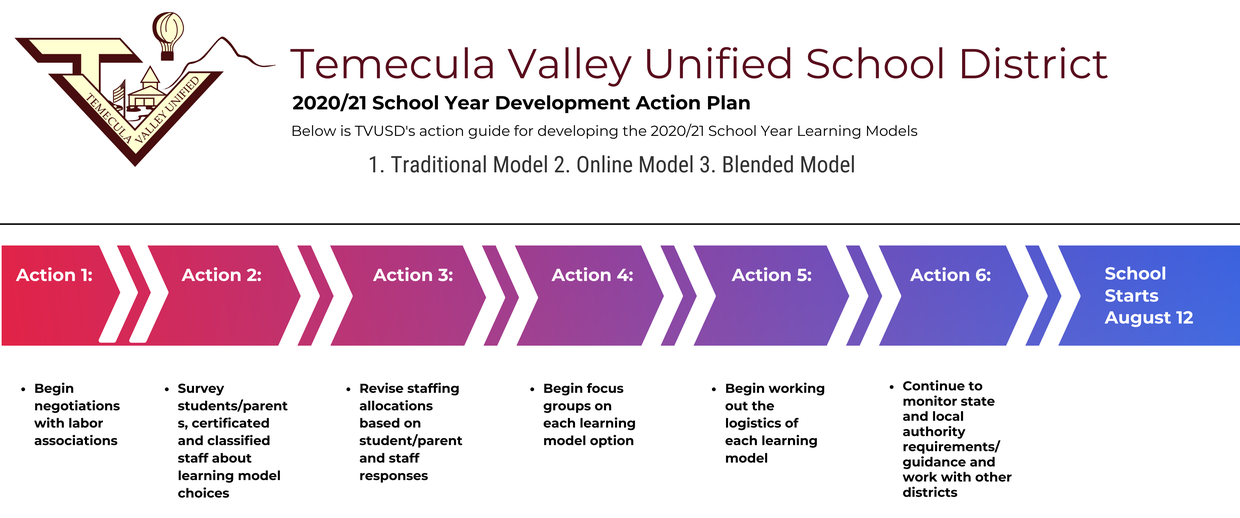 TVUSD Actions Steps and Timeline