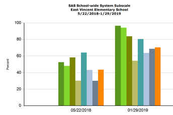 School-Wide Systems from 2018 to 2019