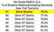 2017 PARCC Results: 6th Grade ELA