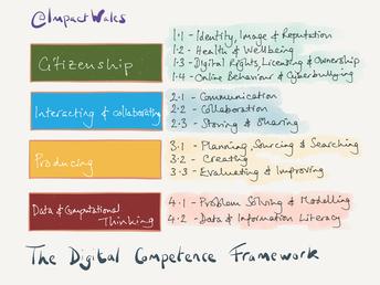 Progress Literacy, Numeracy & Digital Competence Skills