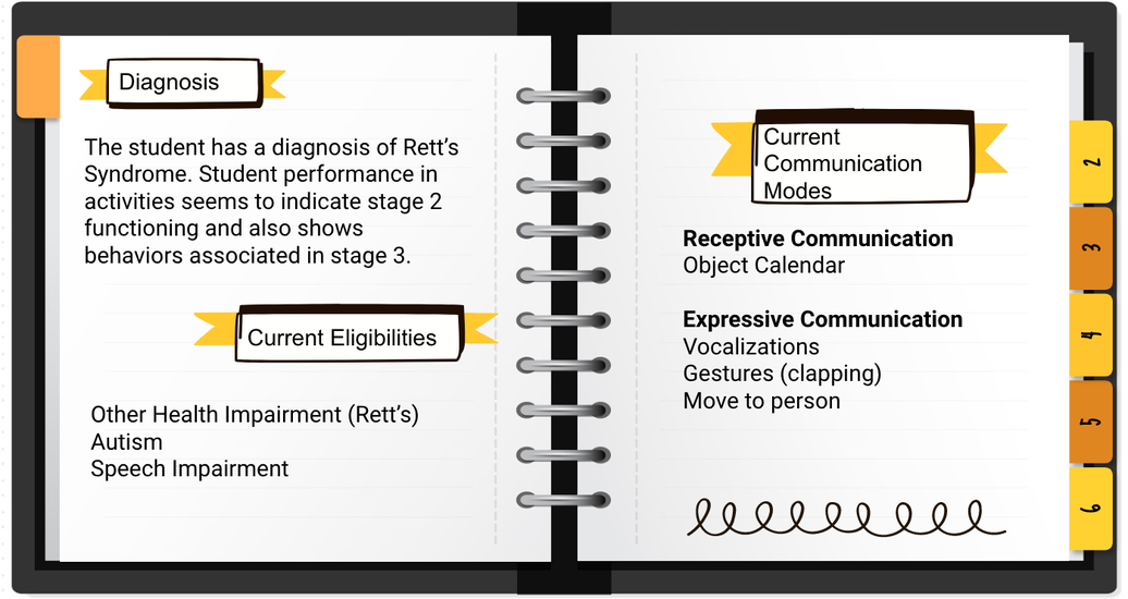 Diagnosis: The student has a diagnosis of Rett's Syndrome. Student performance in activities seems to indicate stage 2 functioning and also shows behaviors associated in stage 3. Current Elibilities: Other Health Impairment (Rett's) Autism Speech Impairment.  Current Communication Modes: Receptive Communication Object Calendar  Expressive Communication Vocalizations Gestures (clapping) Move to person.