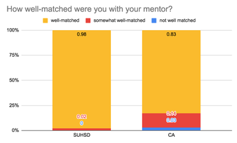 How well-matched were you to your mentor?