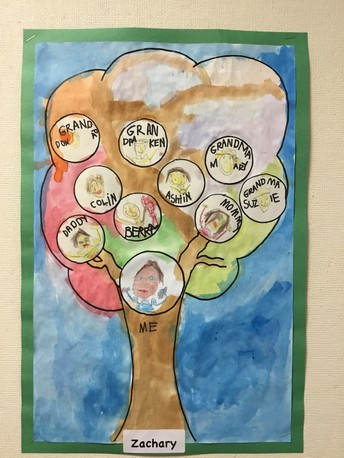 All About Me in Kindergarten