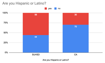 Are you Hispanic/Latino?