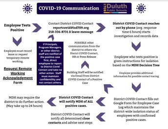 ISD 709 COVID Case Reporting for Schools