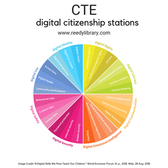 Digital Citizenship Stations Google Site