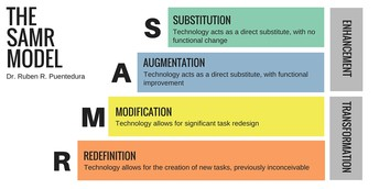 SAMR - Teaching Above the Line