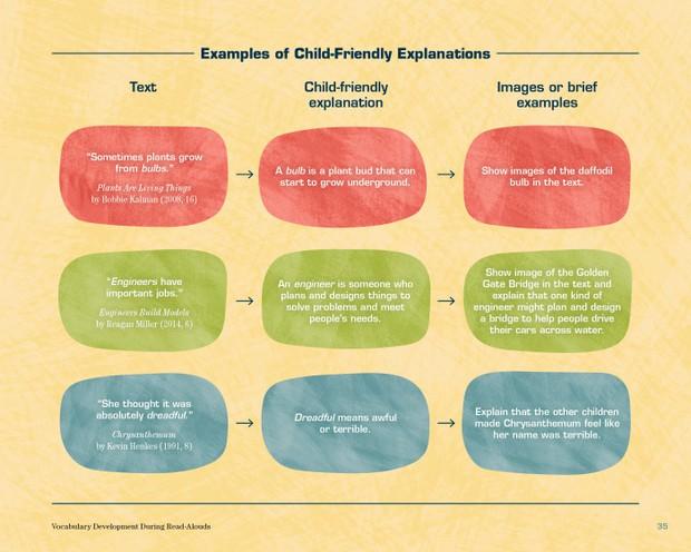 Child Friendly Vocabulary Explanations
