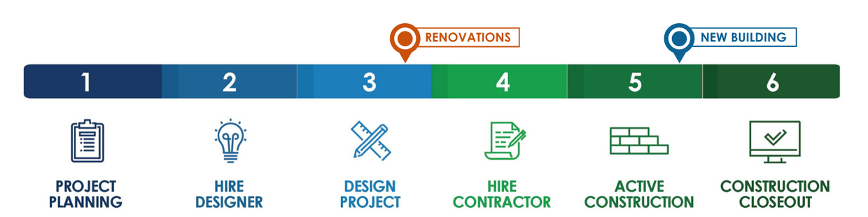 Process Chart Snapshot: Renovations in the design phase and new building in Construction