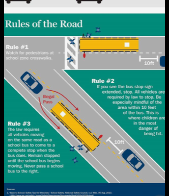 Rules of the Road - Bus Safety