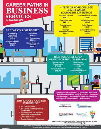 Business Careers for South Central and Southwest MN
