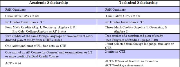 ND Scholarship Info