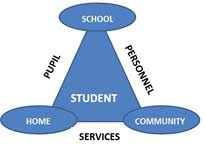 Pupil Personnel Services - What do we do?