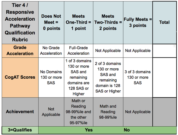 Tier 4/Responsive Acceleration Pathway Qualification Rubric