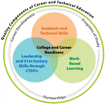CTE and Business Education