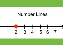 Watch the video to learn about numberlines.