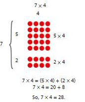 Topic 3- Apply Properties: Multiplication Facts for 3, 4, 6, 8 Use Known Facts