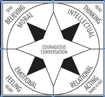 Courageous Conversation Compass