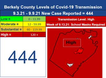 Covid-19 Transmission Level:  HIGH