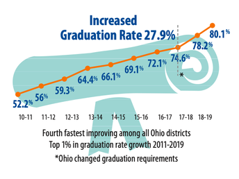 A Word from CMSD: Graduation rate reaches new record high
