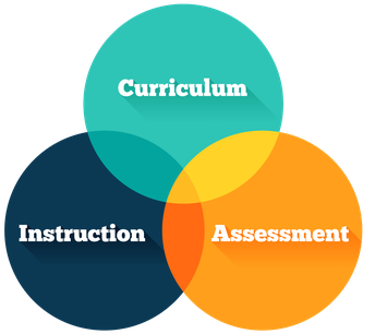 Balancing curriculum, instruction, and assessment to improve student learning