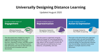 UDL distance learning tools