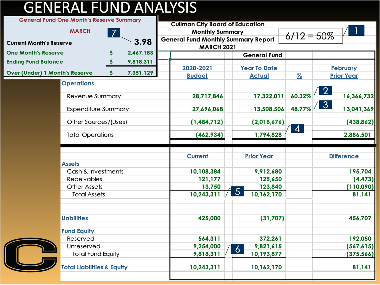 CCS General Fund Analysis for March