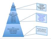 Pirámide de apoyo