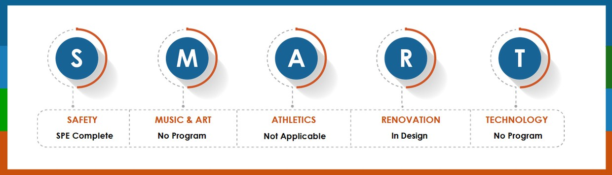 SAFETY: SPE Complete, MUSIC & ART: Not Applicable, ATHLETICS: Not Applicable, RENOVATION: In Design, TECHNOLOGY: No Program