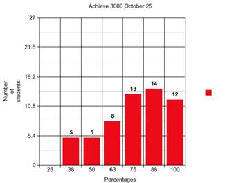 October 25th Achieve