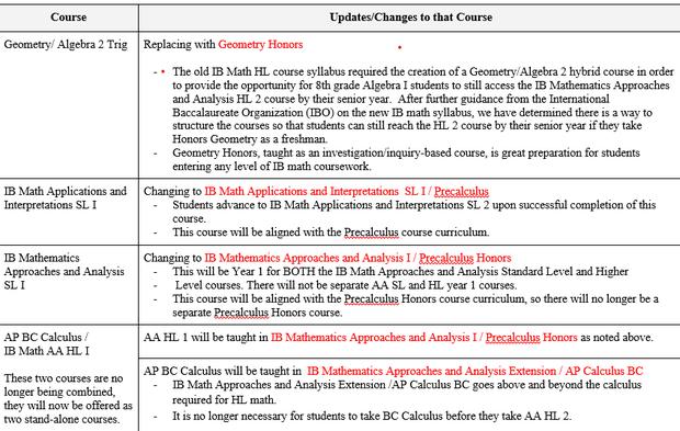 Math Course Changes Image