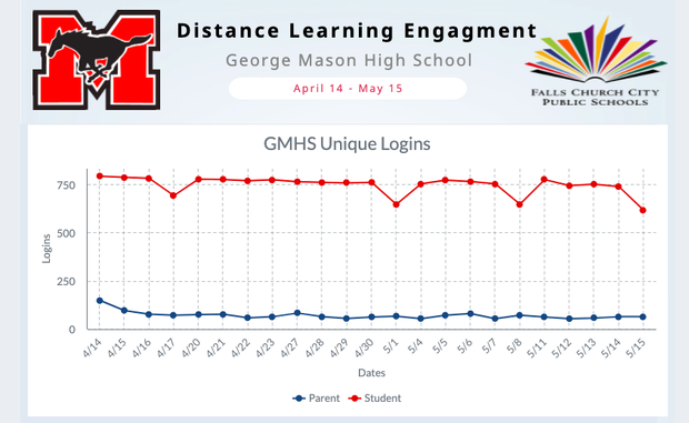 Distance Learning Engagement Chart Image