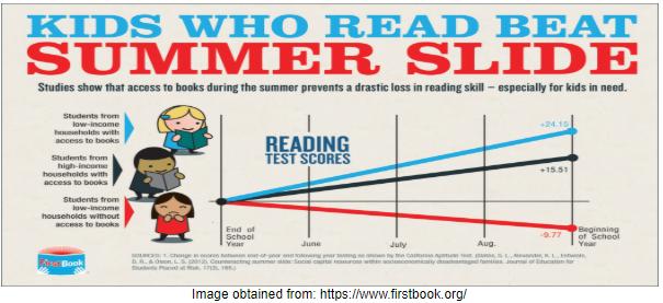 summer slide graph