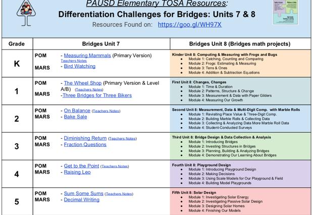 Bridges In Mathematics Grade 1 Unit 7 Module 2 - Best Bridge