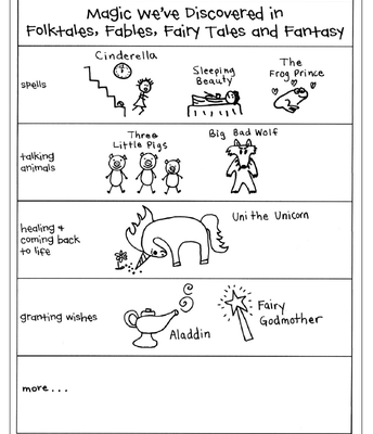Reading Unit 6: Fairy Tales and Fables (Continued)