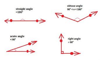 The Math Angle