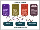 Deepening Learning With Horizontal Differentiation