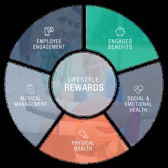 HealthCheck360 Rewards