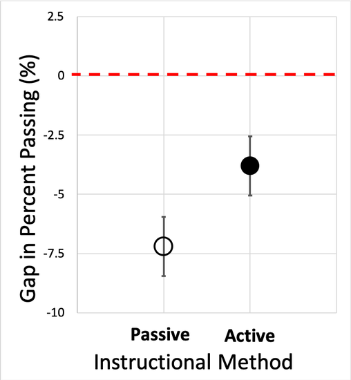 Gap in percent passing (%) on y-axis vs. Instructional Method. Two data points, passive instruction = -6.8 and active instruction = -4.0. Error bars do not overlap.